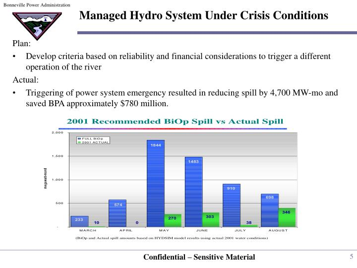 Managed Hydro System Under Crisis Conditions