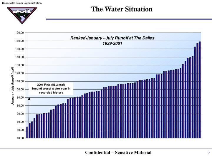 The Water Situation