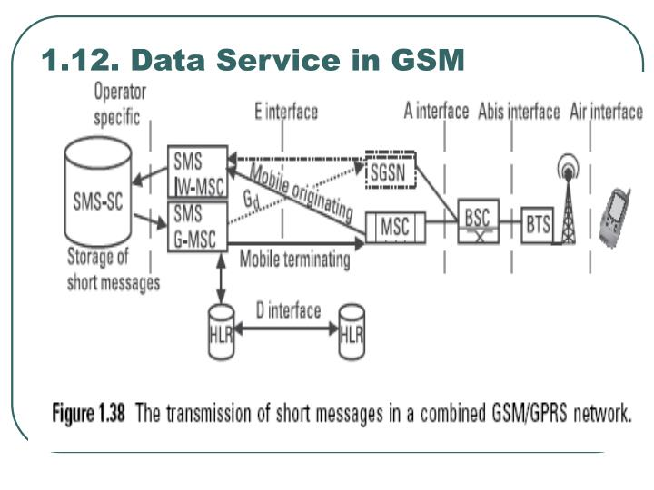 1.12. Data Service in GSM