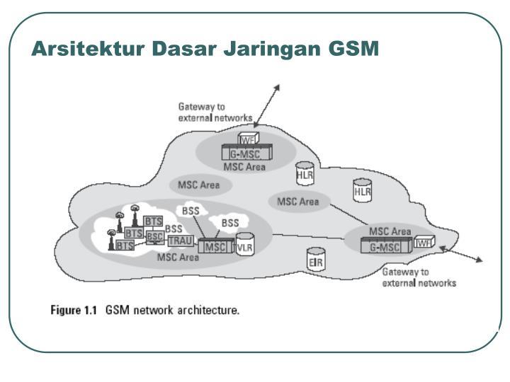 Arsitektur Dasar Jaringan GSM