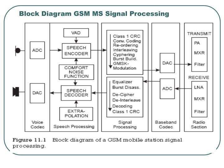 Block Diagram GSM MS Signal Processing