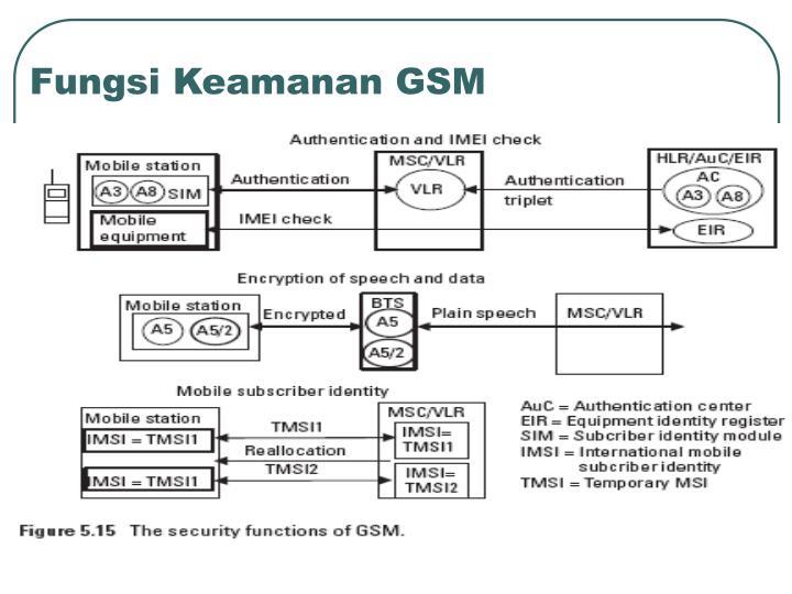 Fungsi Keamanan GSM