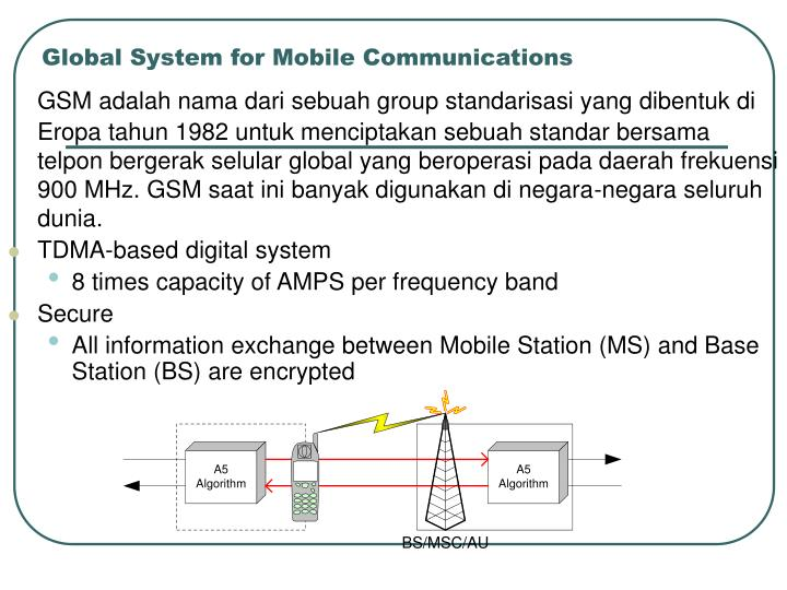 Global system for mobile communications