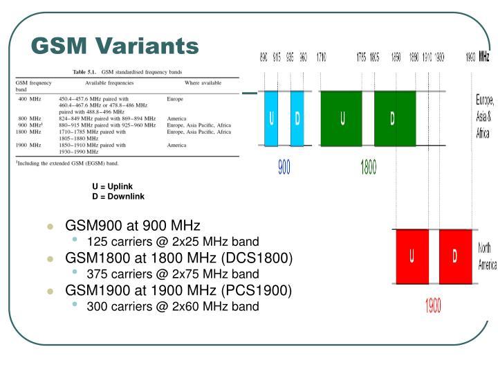 GSM Variants