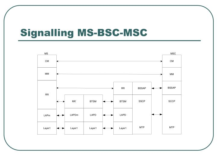Signalling MS-BSC-MSC