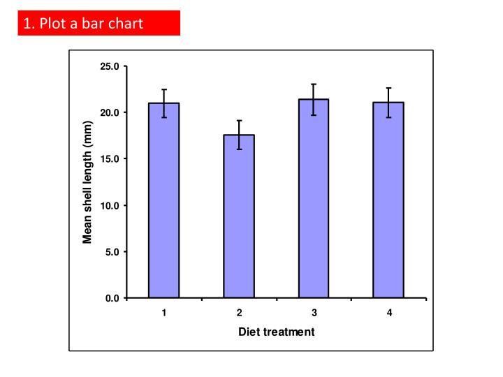 1. Plot a bar chart