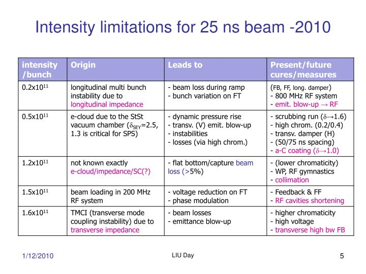 Intensity limitations for 25 ns beam -2010