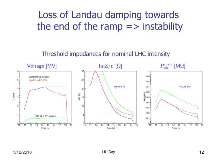 Loss of Landau damping towards