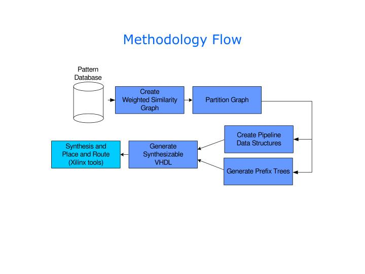 Methodology Flow