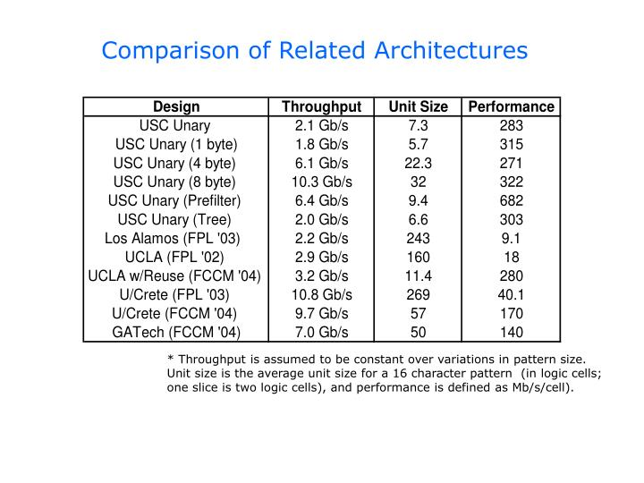 Comparison of Related Architectures