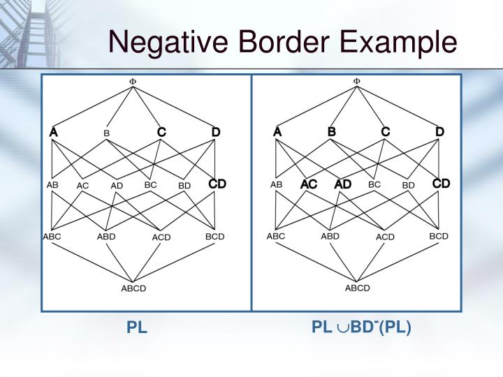 Negative Border Example