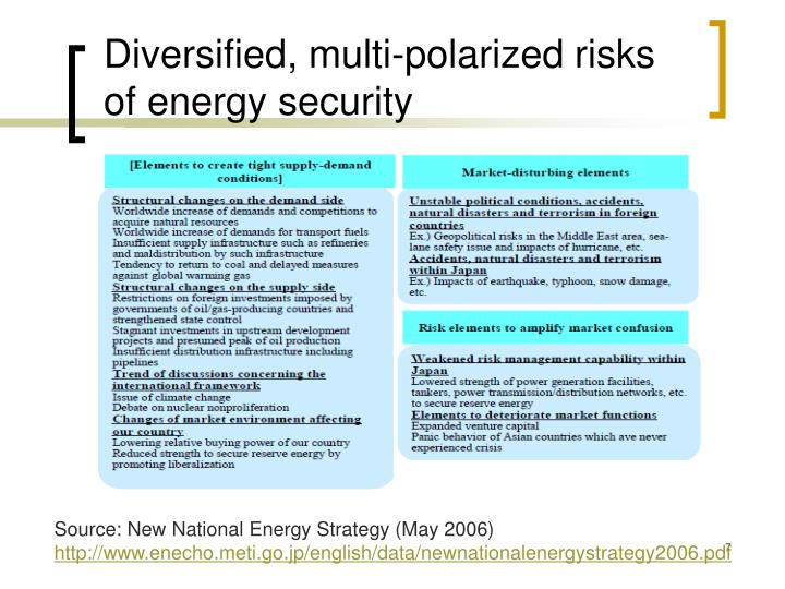 Diversified, multi-polarized risks of energy security