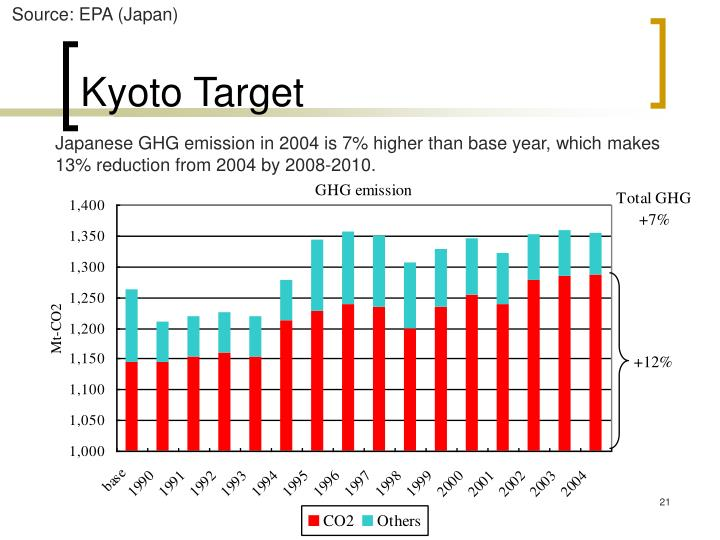 Source: EPA (Japan)