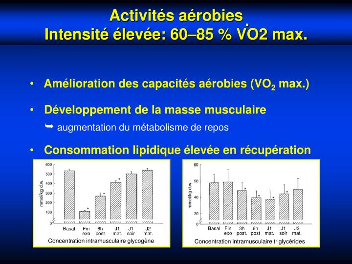 Amélioration des capacités aérobies (VO
