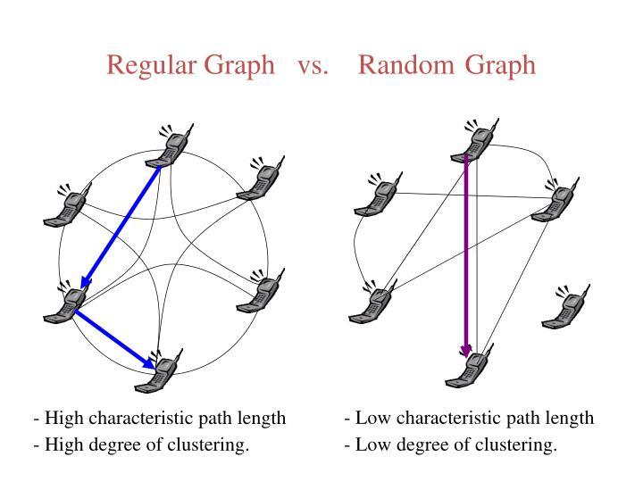 Regular Graph   vs.    Random