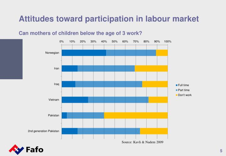 Attitudes toward participation in labour market
