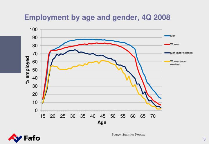 Employment by age and gender 4q 2008