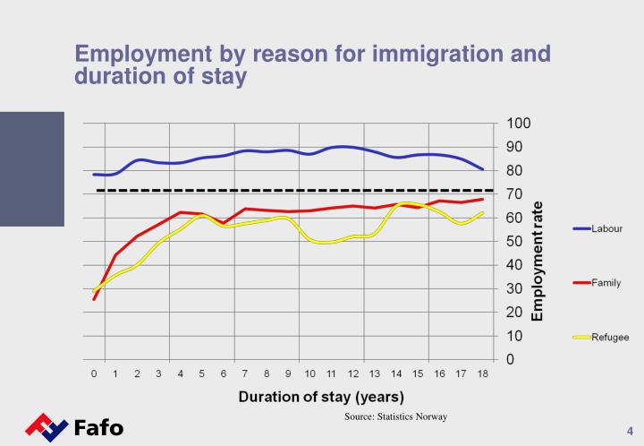 Employment by reason for immigration and duration of stay