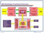 era exchange functional overview