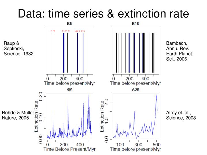 Data: time series & extinction rate