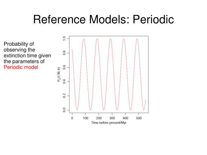 Reference Models: Periodic