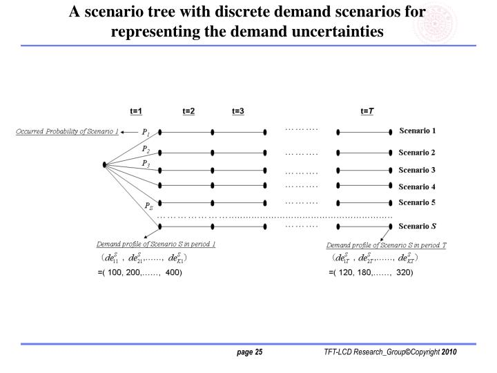 A scenario tree with discrete demand scenarios for representing the demand uncertainties