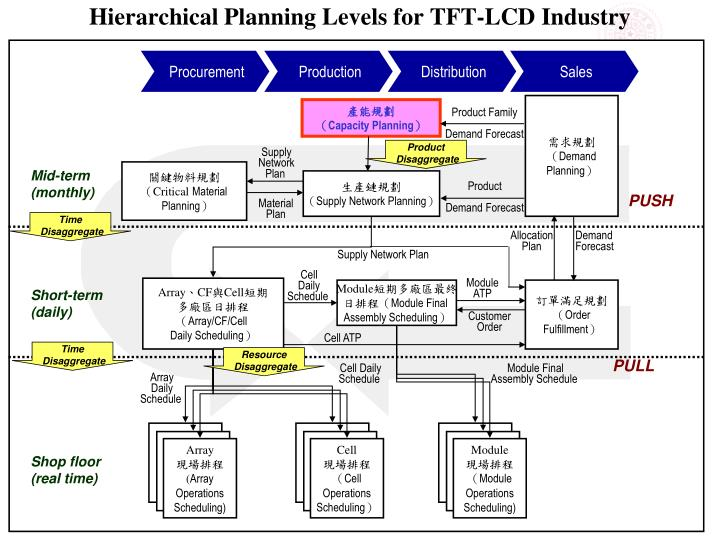 Hierarchical Planning Levels for TFT-LCD Industry