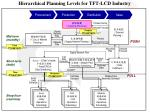 hierarchical planning levels for tft lcd industry