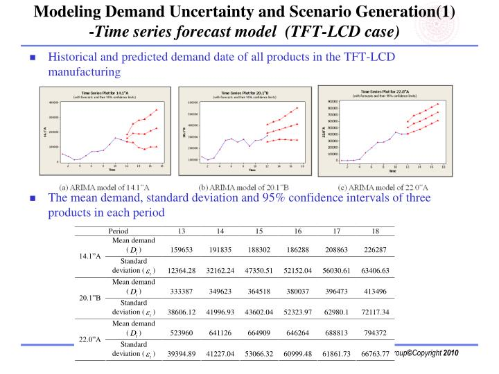Modeling Demand Uncertainty and Scenario Generation(1)