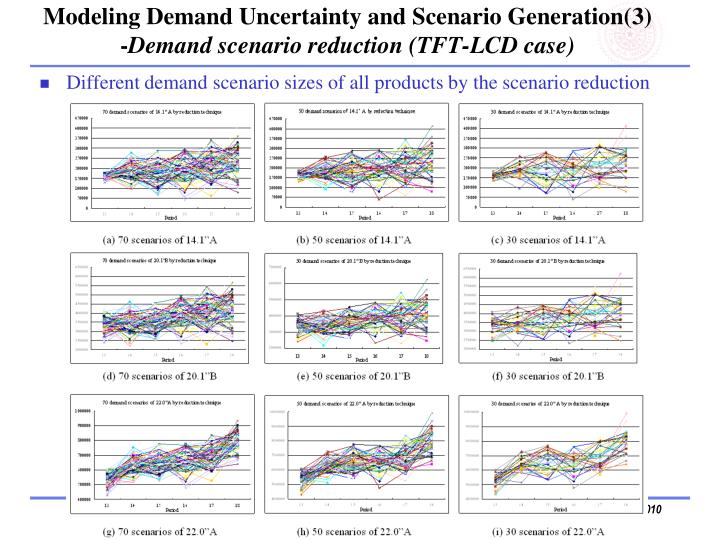 Modeling Demand Uncertainty and Scenario Generation(3)