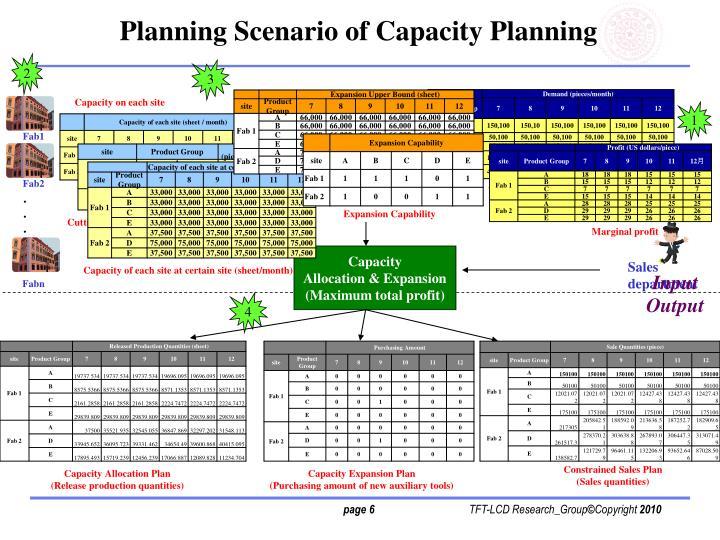 Planning Scenario of Capacity Planning