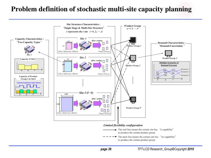 Problem definition of stochastic multi-site capacity planning