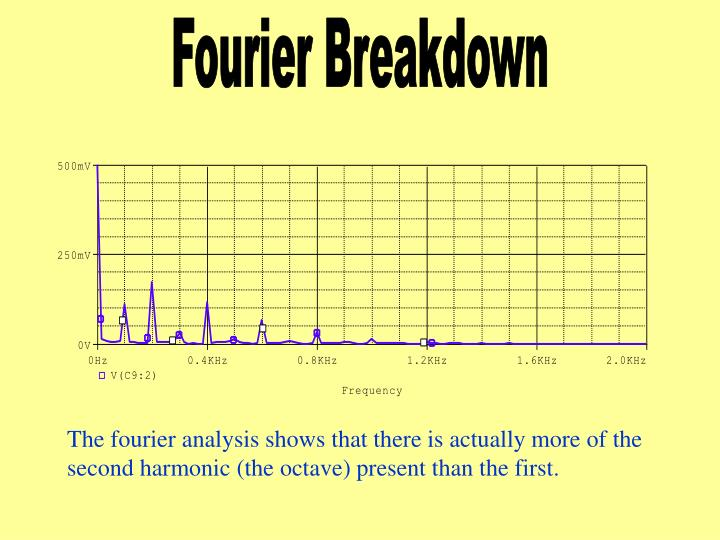 Fourier Breakdown