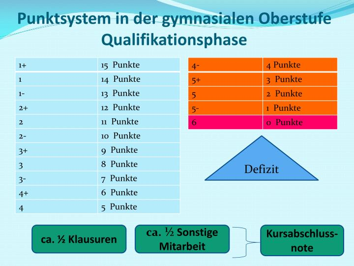 Punktsystem in der gymnasialen Oberstufe Qualifikationsphase