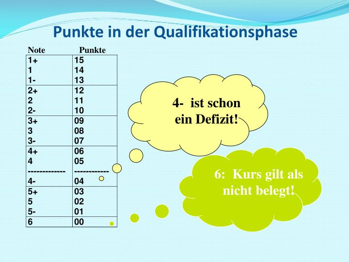 Punkte in der Qualifikationsphase