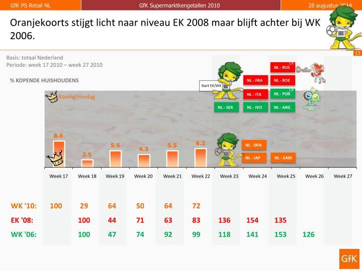Oranjekoorts stijgt licht naar niveau EK 2008 maar blijft achter bij WK 2006.