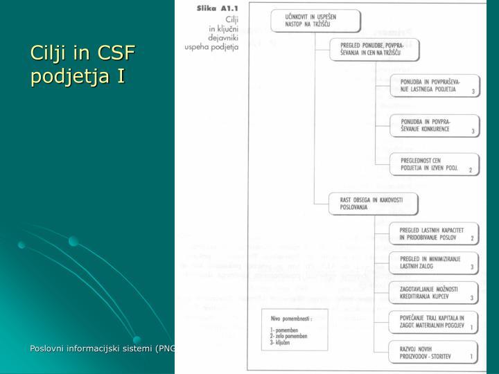 Cilji in CSF podjetja I