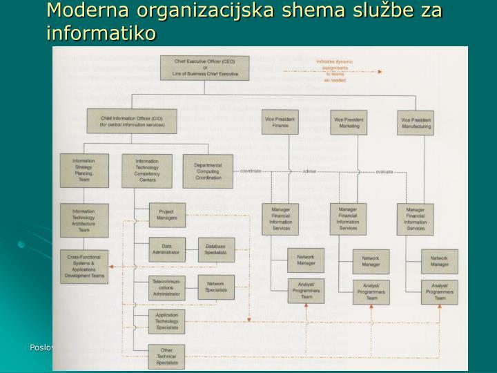 Moderna organizacijska shema službe za informatiko