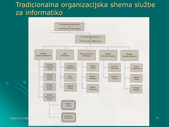 Tradicionalna organizacijska shema službe za informatiko