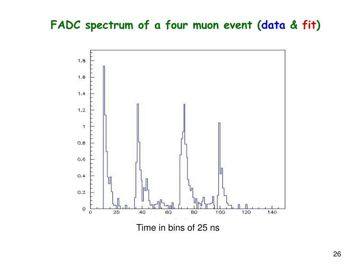 FADC spectrum of a four muon event (