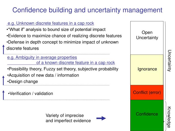 Confidence building and uncertainty management