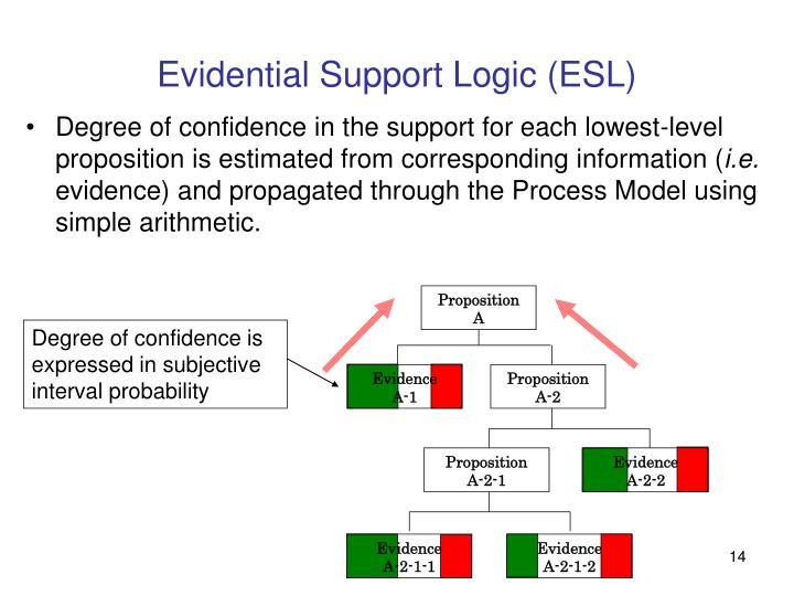 Evidential Support Logic (ESL)