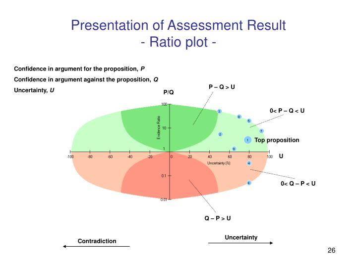 Presentation of Assessment Result