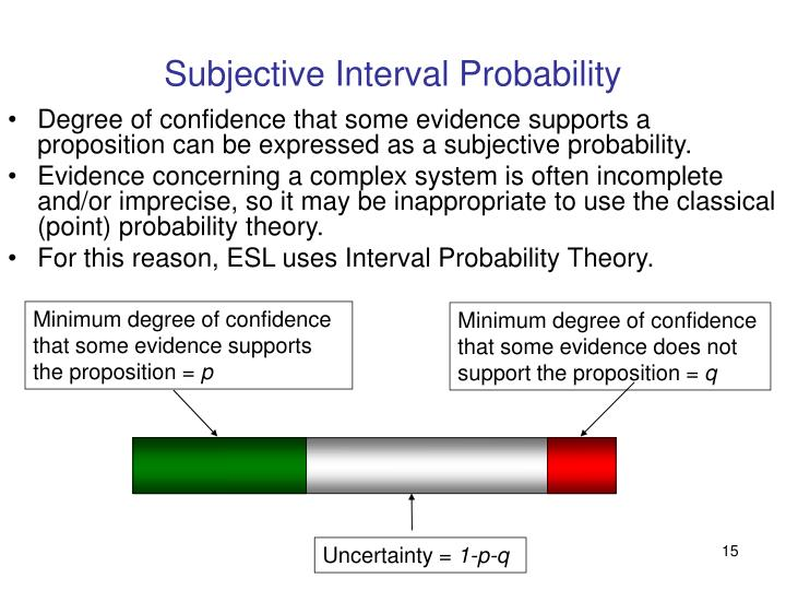 Subjective Interval Probability