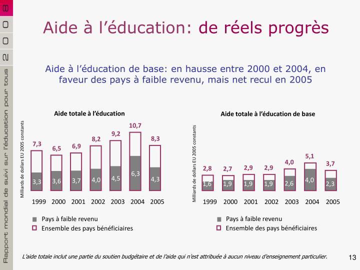 Aide à l'éducation: