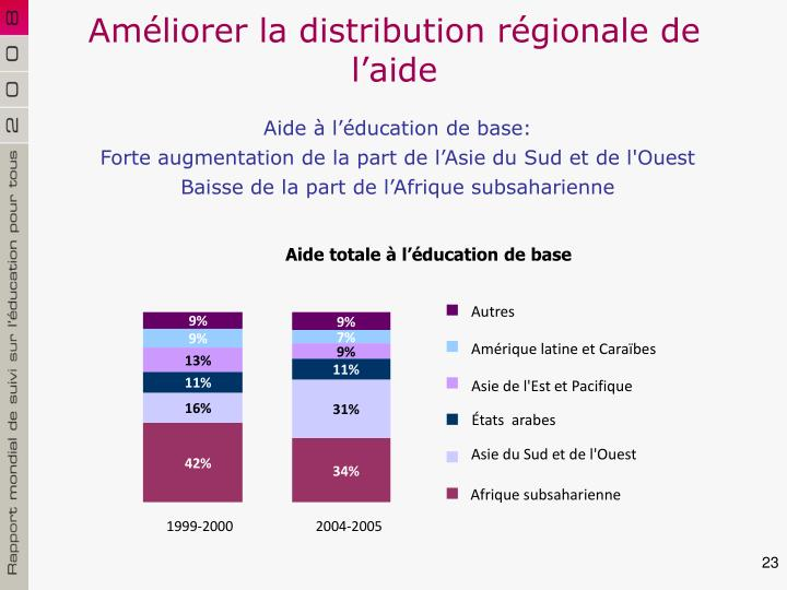 Améliorer la distribution régionale de l'aide