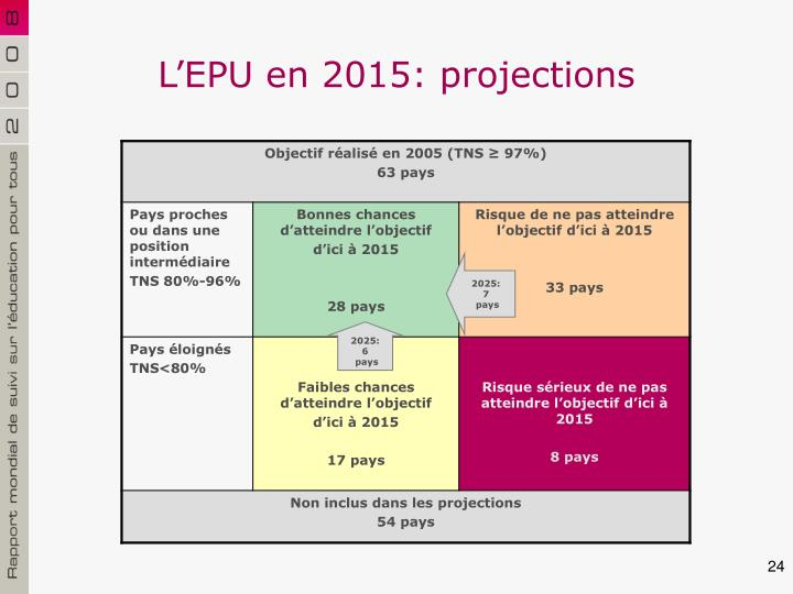 L'EPU en 2015: projections