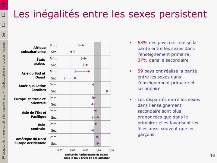 Les inégalités entre les sexes persistent
