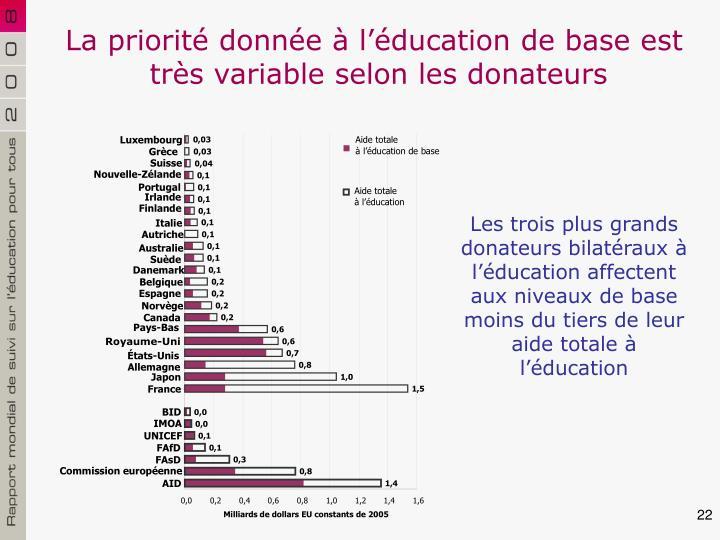 La priorité donnée à l'éducation de base est