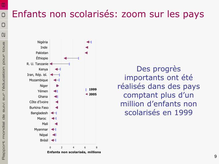 Enfants non scolarisés: zoom sur les pays